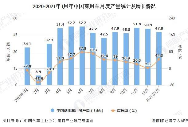 2020-2021年1月年中国商用车月度产量统计及增长情况
