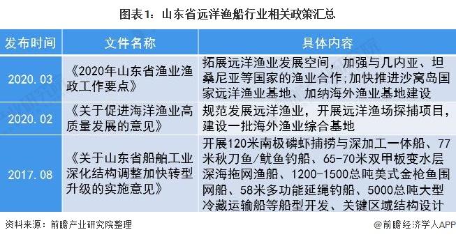 图表1:山东省远洋渔船行业相关政策汇总