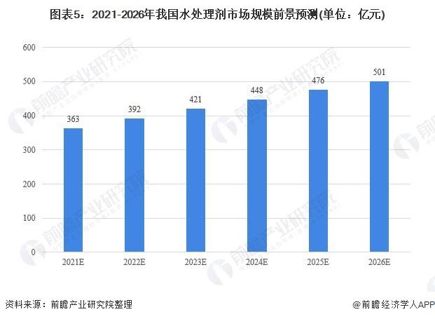 图表5:2021-2026年我国水处理剂市场规模前景预测(单位:亿元)