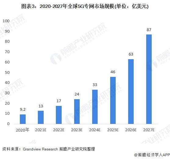 图表3:2020-2027年全球5G专网市场规模(单位:亿美元)