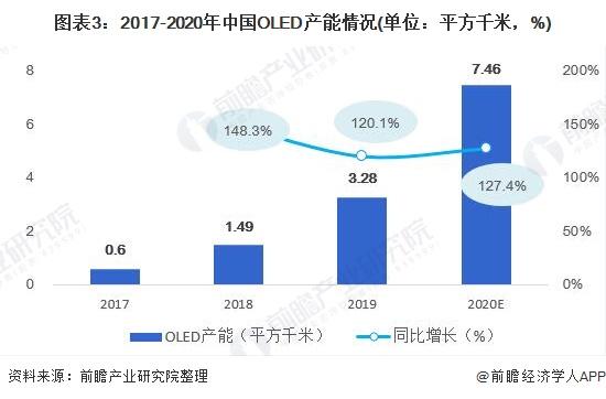 图表3:2017-2020年中国OLED产能情况(单位:平方千米,%)