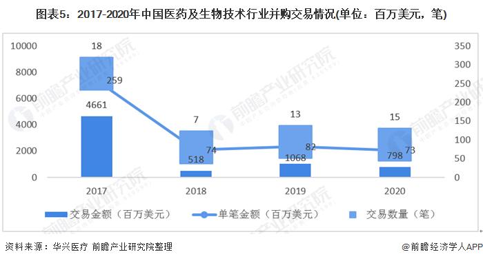 图表5:2017-2020年中国医药及生物技术行业并购交易情况(单位:百万美元,笔)