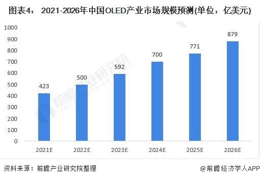 图表4: 2021-2026年中国OLED产业市场规模预测(单位:亿美元)