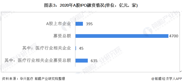 图表3:2020年A股IPO融资情况(单位:亿元,家)