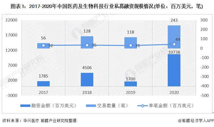图表1:2017-2020年中国医药及生物科技行业私募融资规模情况(单位:百万美元,笔)