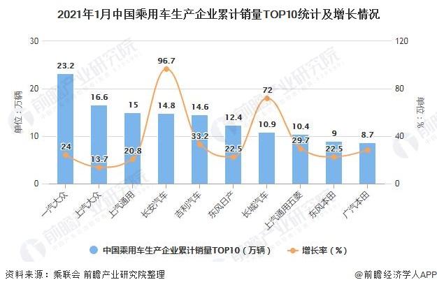2021年1月中国乘用车生产企业累计销量TOP10统计及增长情况