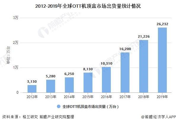 2012-2019年全球OTT机顶盒市场出货量统计情况