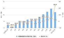 2021年1月中国新能源汽车行业产销规模分析情况 单月销量连续7个月创历史新高