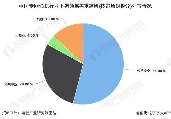 中国专网通信行业下游领域需求结构(按市场规模分)分布情况