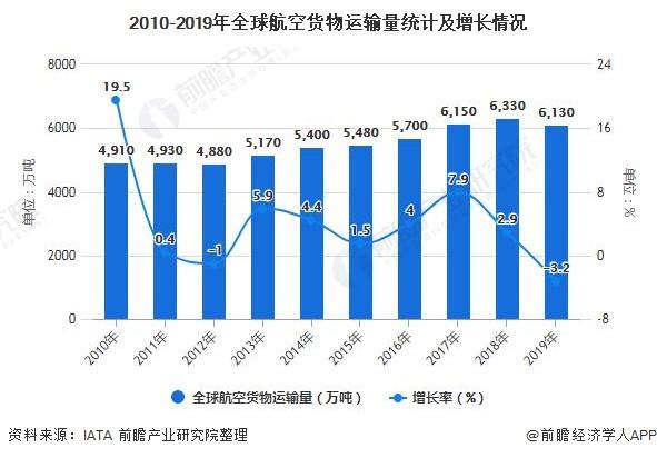 2010-2019年全球航空货物运输量统计及增长情况