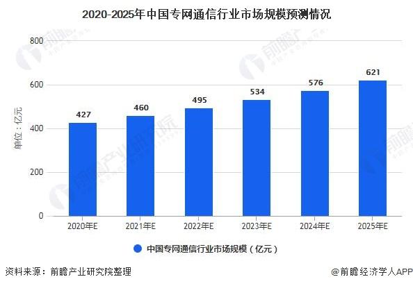2020-2025年中国专网通信行业市场规模预测情况