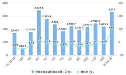 2021年1月中国手机行业运行现状分析 市场出货量同比增长超90%