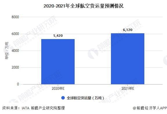 2020-2021年全球航空货运量预测情况