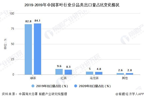 2019-2019年中国茶叶行业分品类出口量占比变化情况