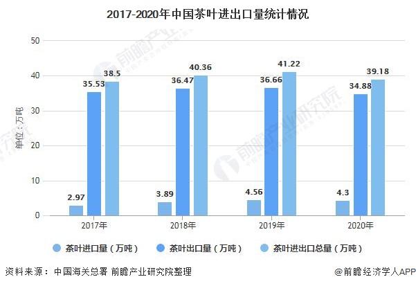 2017-2020年中国茶叶进出口量统计情况