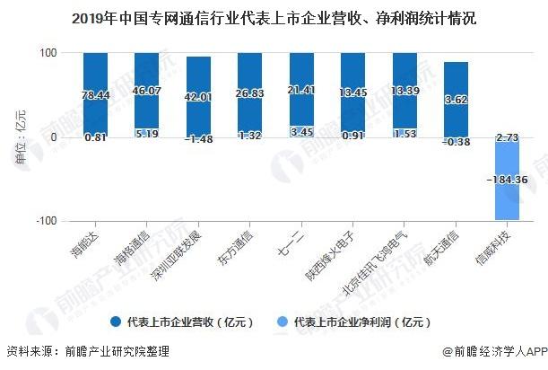2019年中国专网通信行业代表上市企业营收、净利润统计情况