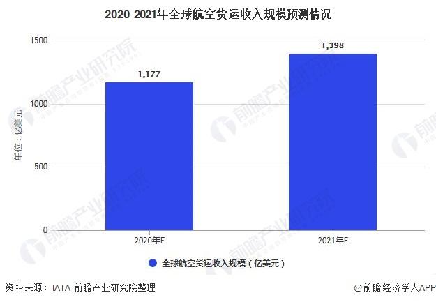 2020-2021年全球航空货运收入规模预测情况