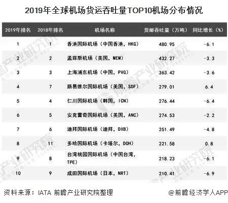 2019年全球机场货运吞吐量TOP10机场分布情况