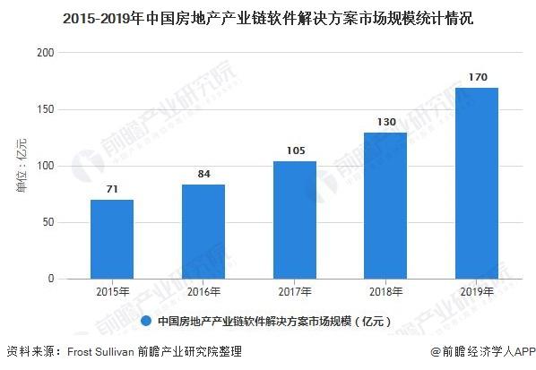 2015-2019年中国房地产产业链软件解决方案市场规模统计情况