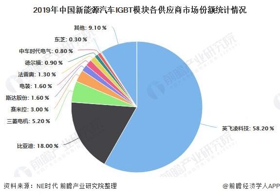 2019年中国新能源汽车IGBT模块各供应商市场份额统计情况