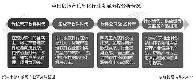 中国房地产信息化行业发展历程分析情况