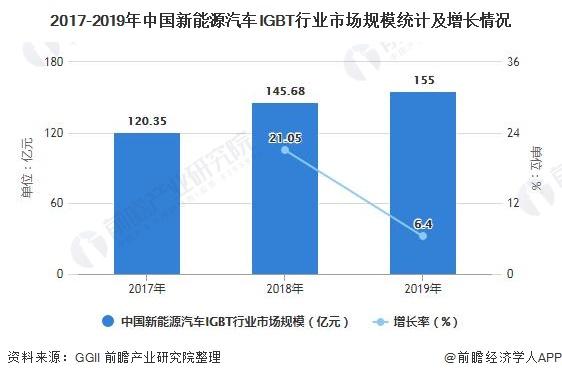 2017-2019年中国新能源汽车IGBT行业市场规模统计及增长情况