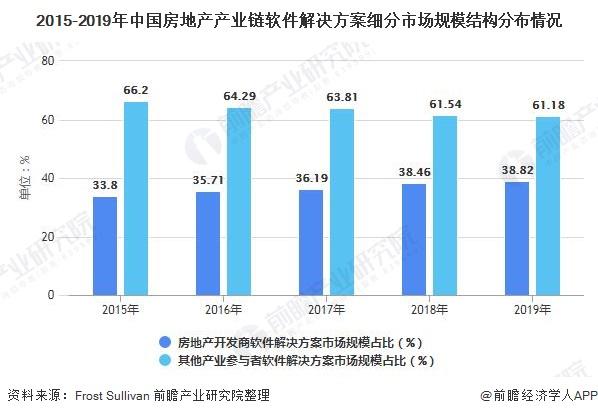 2015-2019年中国房地产产业链软件解决方案细分市场规模结构分布情况
