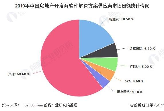 2019年中国房地产开发商软件解决方案供应商市场份额统计情况