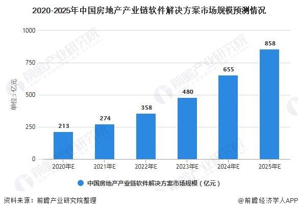 2020-2025年中国房地产产业链软件解决方案市场规模预测情况