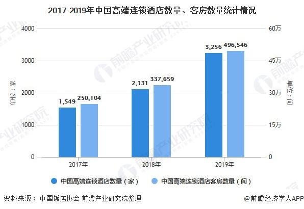 2017-2019年中国高端连锁酒店数量、客房数量统计情况