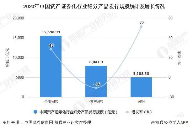 2020年中国资产证券化行业细分产品发行规模统计及增长情况