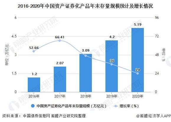 2016-2020年中国资产证券化产品年末存量规模统计及增长情况