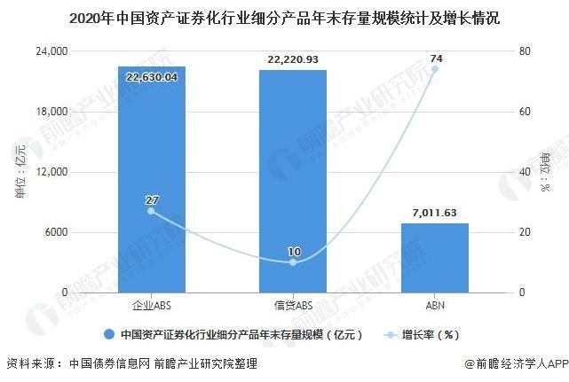 2020年中国资产证券化行业细分产品年末存量规模统计及增长情况