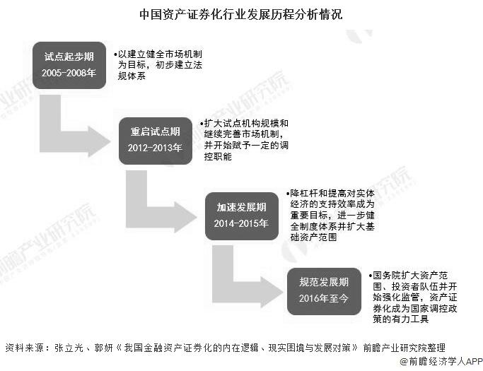 中国资产证券化行业发展历程分析情况