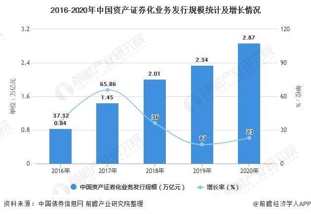 2016-2020年中国资产证券化业务发行规模统计及增长情况