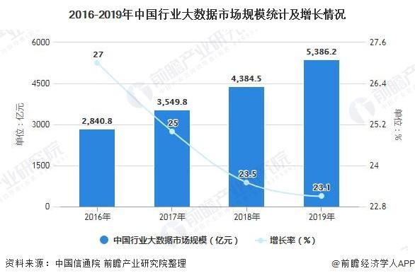 2016-2019年中国行业大数据市场规模统计及增长情况