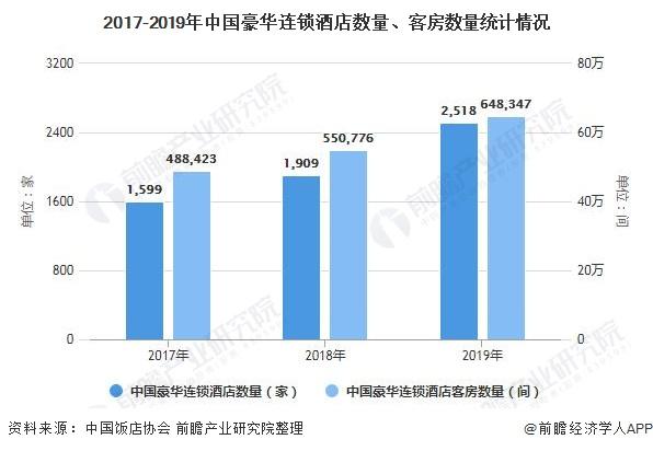 2017-2019年中国豪华连锁酒店数量、客房数量统计情况