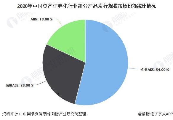 2020年中国资产证券化行业细分产品发行规模市场份额统计情况