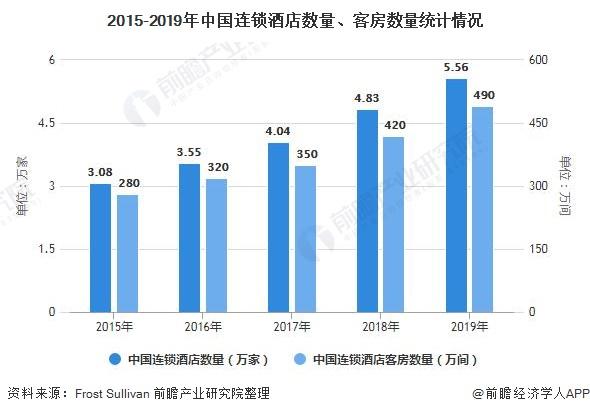 2015-2019年中国连锁酒店数量、客房数量统计情况