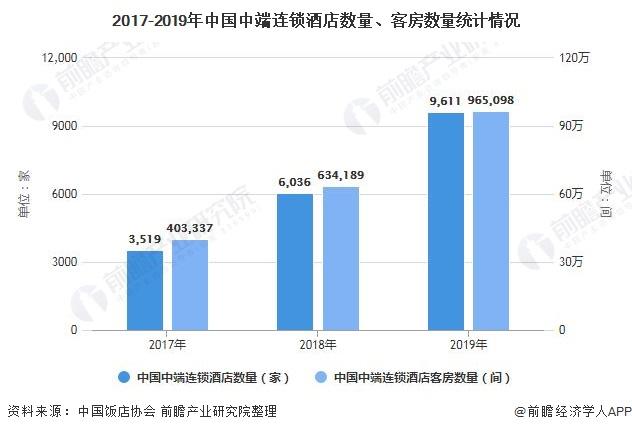 2017-2019年中国中端连锁酒店数量、客房数量统计情况