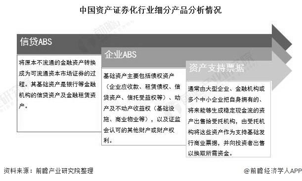 中国资产证券化行业细分产品分析情况