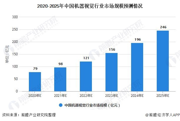 2020-2025年中国机器视觉行业市场规模预测情况
