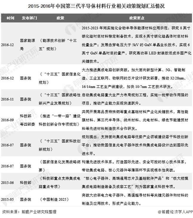 2015-2016年中国第三代半导体材料行业相关政策规划汇总情况