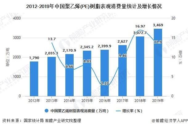 2012-2019年中国聚乙烯(PE)树脂表观消费量统计及增长情况