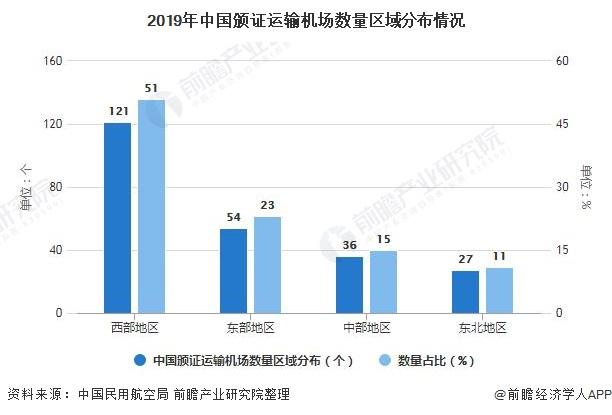 2019年中国颁证运输机场数量区域分布情况
