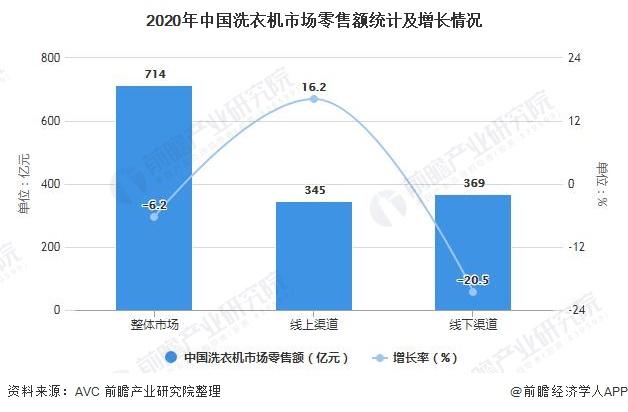 2020年中国洗衣机市场零售额统计及增长情况