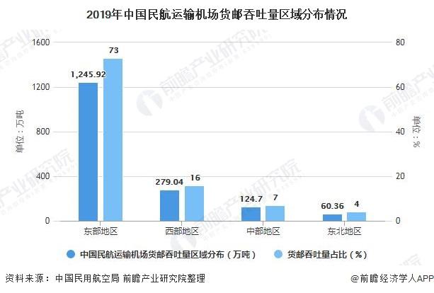 2019年中国民航运输机场货邮吞吐量区域分布情况