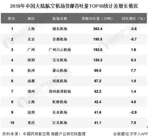 2019年中国大陆航空机场货邮吞吐量TOP10统计及增长情况