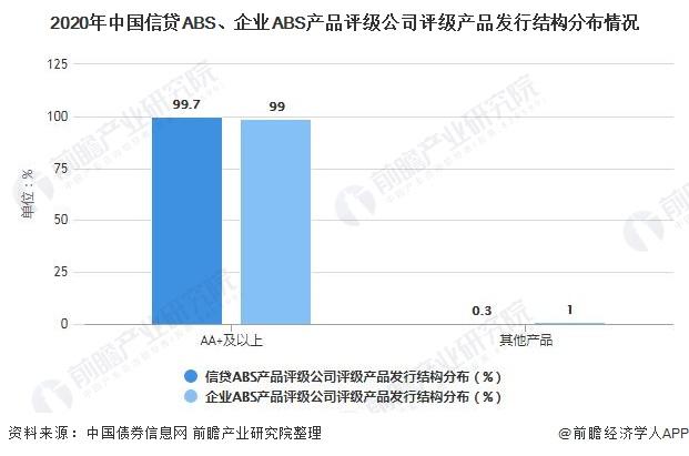 2020年中国信贷ABS、企业ABS产品评级公司评级产品发行结构分布情况