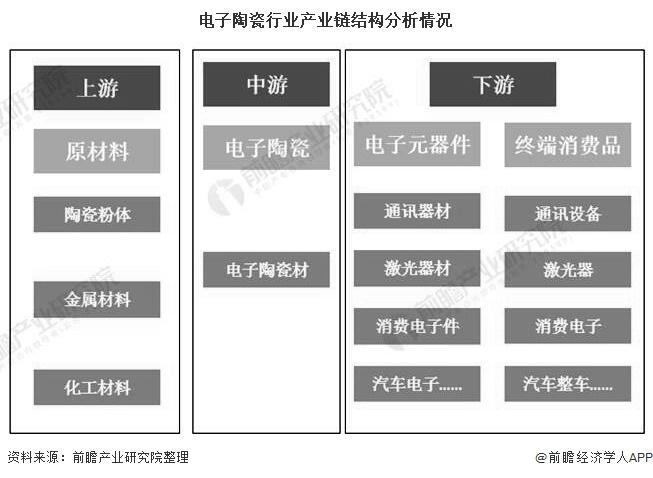 电子陶瓷行业产业链结构分析情况